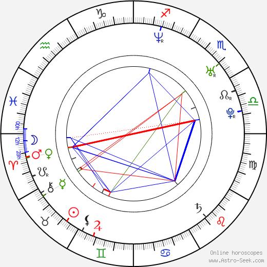 Neil Hopkins birth chart, Neil Hopkins astro natal horoscope, astrology