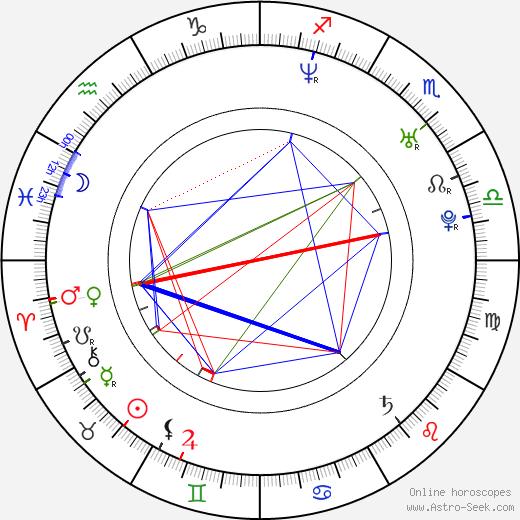 Oliver Bröcker birth chart, Oliver Bröcker astro natal horoscope, astrology