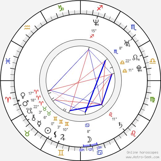 Paloma Duarte birth chart, biography, wikipedia 2020, 2021