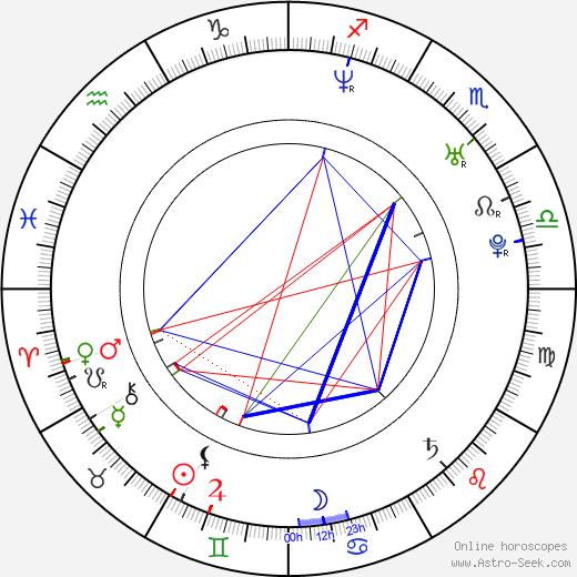 Paloma Duarte birth chart, Paloma Duarte astro natal horoscope, astrology