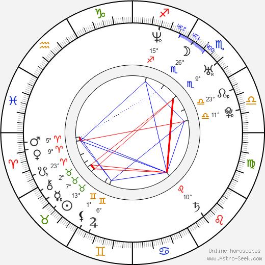Patrycja Bukowska birth chart, biography, wikipedia 2018, 2019