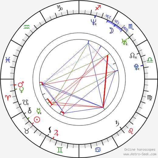 Patrycja Bukowska astro natal birth chart, Patrycja Bukowska horoscope, astrology