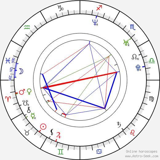 Rachel Wilson astro natal birth chart, Rachel Wilson horoscope, astrology