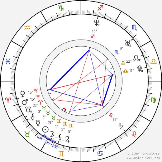 Russell Sams birth chart, biography, wikipedia 2020, 2021