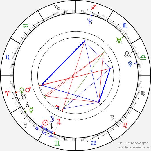 Russell Sams birth chart, Russell Sams astro natal horoscope, astrology