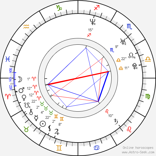 Samantha Morton birth chart, biography, wikipedia 2019, 2020