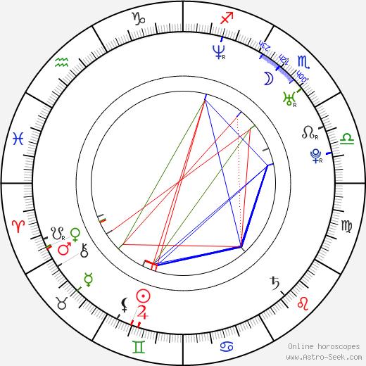 Scott Klopfenstein birth chart, Scott Klopfenstein astro natal horoscope, astrology