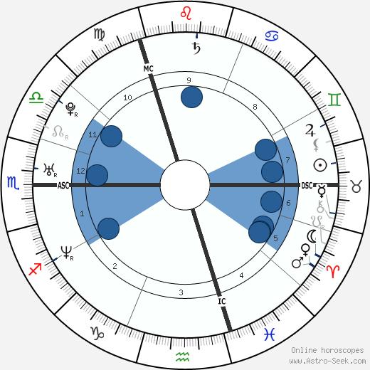 Sophie Anderton wikipedia, horoscope, astrology, instagram