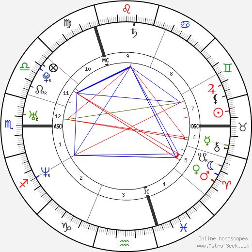 Sophie Anderton день рождения гороскоп, Sophie Anderton Натальная карта онлайн