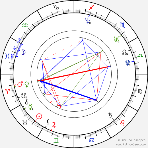 Teresa Dzielska birth chart, Teresa Dzielska astro natal horoscope, astrology