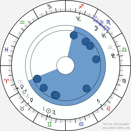 Veronika Vařeková wikipedia, horoscope, astrology, instagram