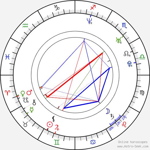 Zaza Rusadze tema natale, oroscopo, Zaza Rusadze oroscopi gratuiti, astrologia