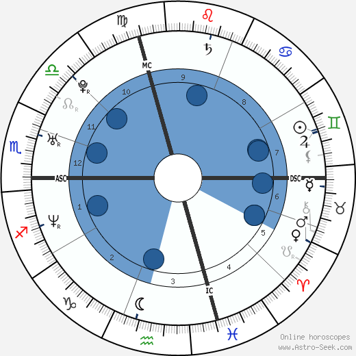 André Pitie wikipedia, horoscope, astrology, instagram