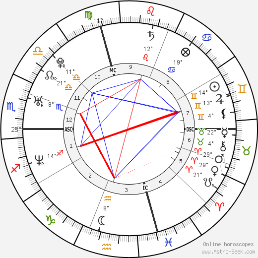 André Pitie birth chart, biography, wikipedia 2020, 2021