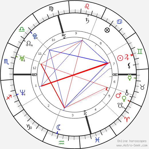 André Pitie birth chart, André Pitie astro natal horoscope, astrology