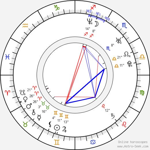Andrea Bogart birth chart, biography, wikipedia 2018, 2019