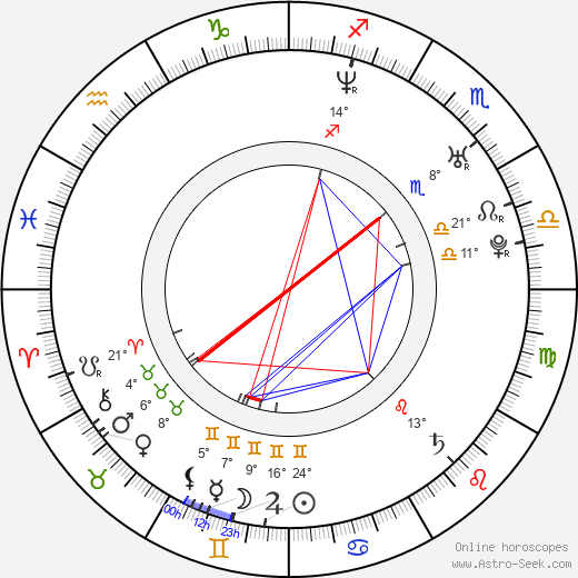 Anna Kovalchuk birth chart, biography, wikipedia 2017, 2018