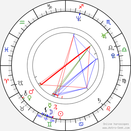 Anna Kovalchuk astro natal birth chart, Anna Kovalchuk horoscope, astrology