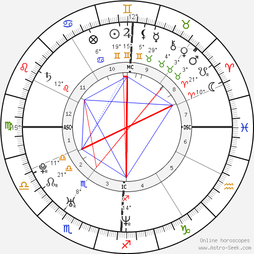 Benjamin Millepied birth chart, biography, wikipedia 2018, 2019