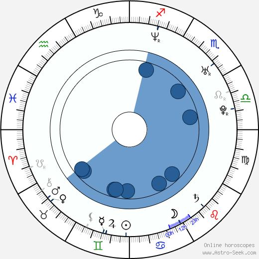 Berte Rommetveit wikipedia, horoscope, astrology, instagram