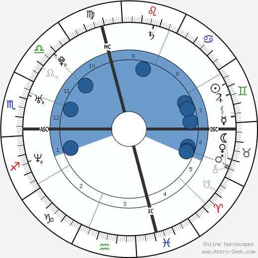 Chris Beckman wikipedia, horoscope, astrology, instagram
