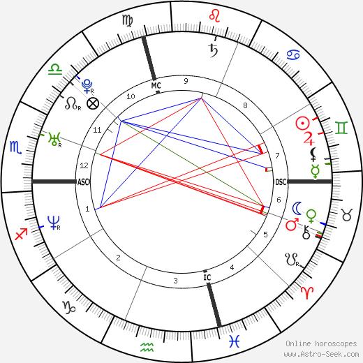 Chris Beckman день рождения гороскоп, Chris Beckman Натальная карта онлайн