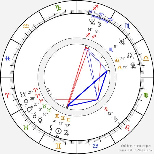 Danielle Harris birth chart, biography, wikipedia 2020, 2021