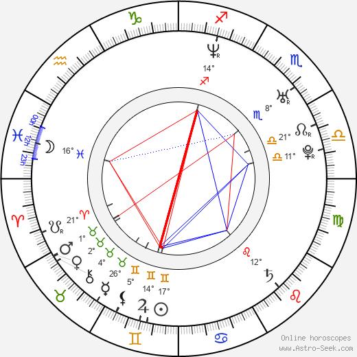 Dylan Kuo birth chart, biography, wikipedia 2020, 2021