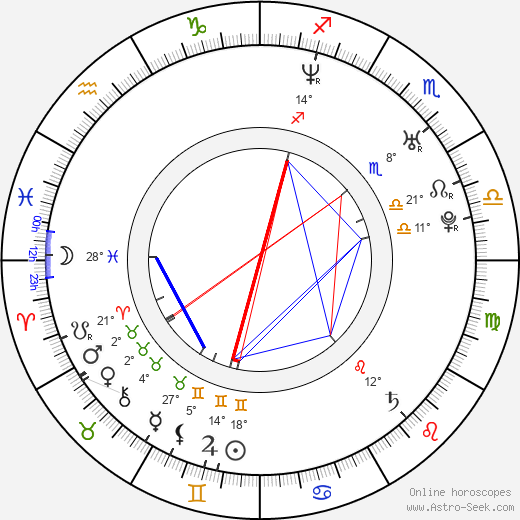 Elena Panova birth chart, biography, wikipedia 2019, 2020