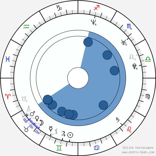 Erik Tabery Jr. wikipedia, horoscope, astrology, instagram