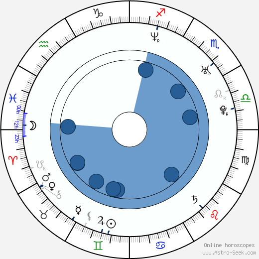 Ewa Andruszkiewicz-Guzińska horoscope, astrology, sign, zodiac, date of birth, instagram