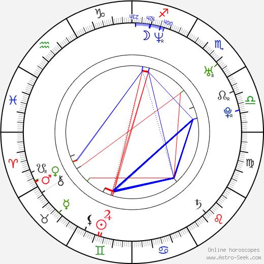 Franjo Dijak birth chart, Franjo Dijak astro natal horoscope, astrology