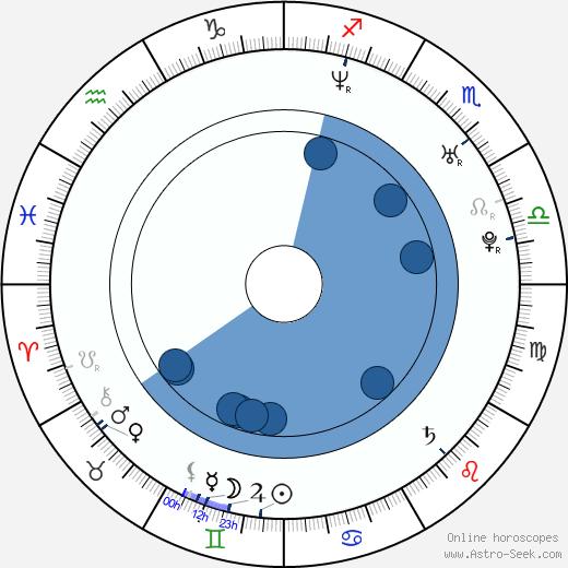 Heath Castor wikipedia, horoscope, astrology, instagram