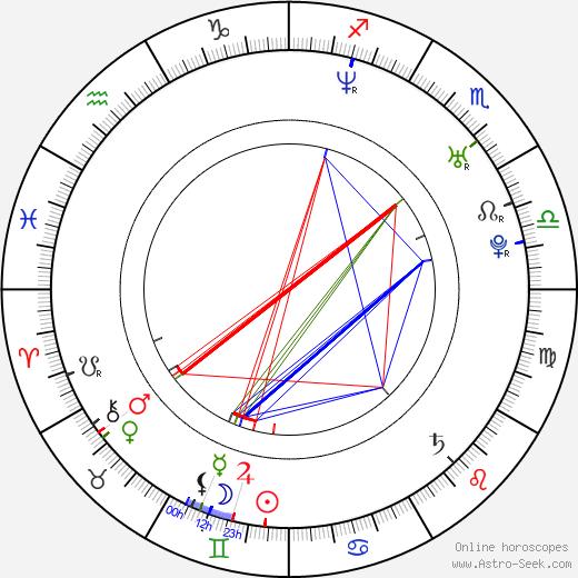 Heath Castor birth chart, Heath Castor astro natal horoscope, astrology