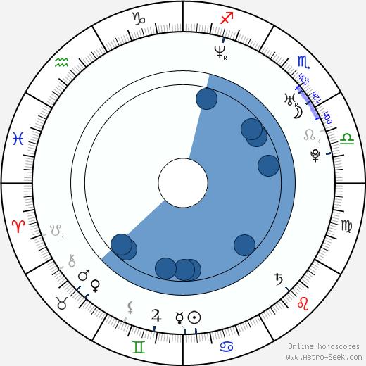Janelle Faignant wikipedia, horoscope, astrology, instagram