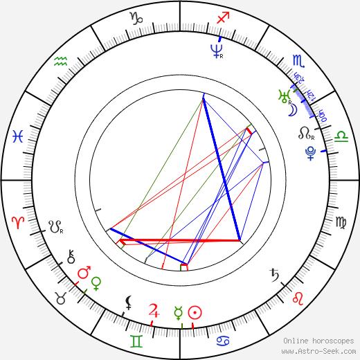 Janelle Faignant birth chart, Janelle Faignant astro natal horoscope, astrology