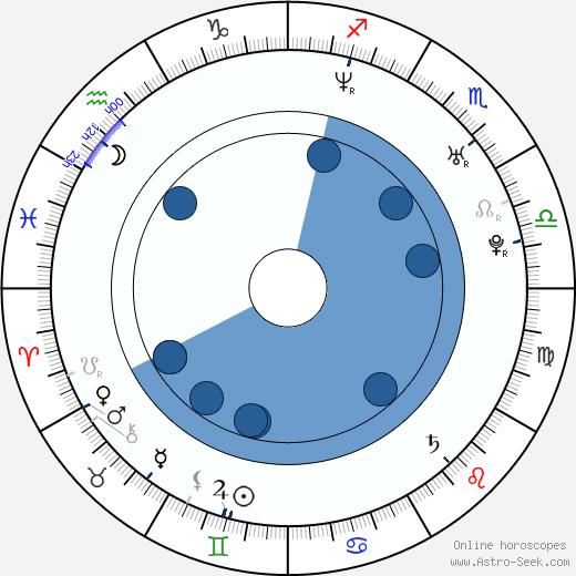 Joe Knezevich wikipedia, horoscope, astrology, instagram