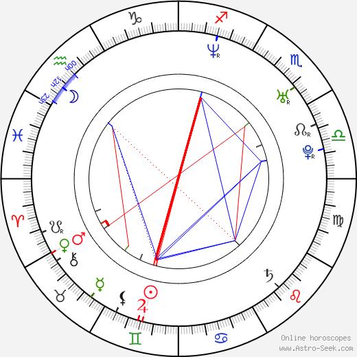 Joe Knezevich birth chart, Joe Knezevich astro natal horoscope, astrology