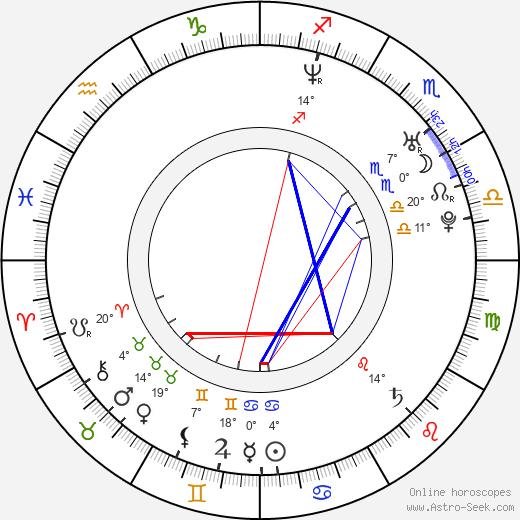Jorge Poza birth chart, biography, wikipedia 2020, 2021