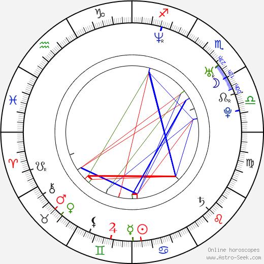 Jorge Poza birth chart, Jorge Poza astro natal horoscope, astrology