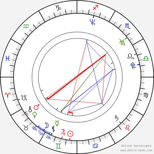 Kateřina Klasnová birth chart, Kateřina Klasnová astro natal horoscope, astrology