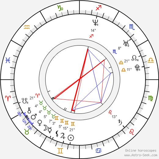 Kenny Wayne Shepherd birth chart, biography, wikipedia 2020, 2021
