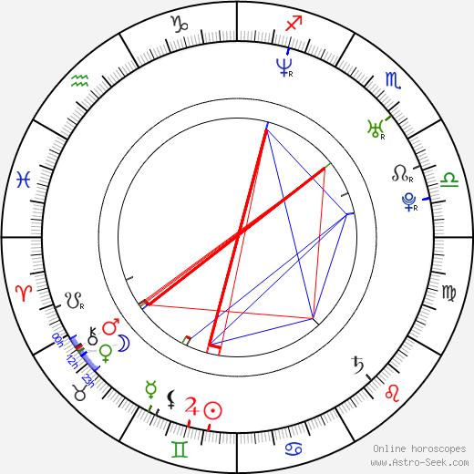 Kenny Wayne Shepherd birth chart, Kenny Wayne Shepherd astro natal horoscope, astrology