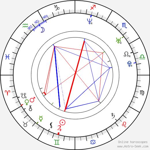 Kristin Gore день рождения гороскоп, Kristin Gore Натальная карта онлайн