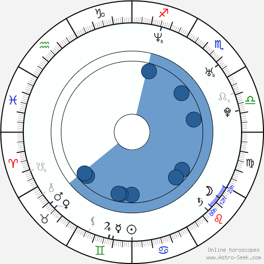 Michal Kunt wikipedia, horoscope, astrology, instagram