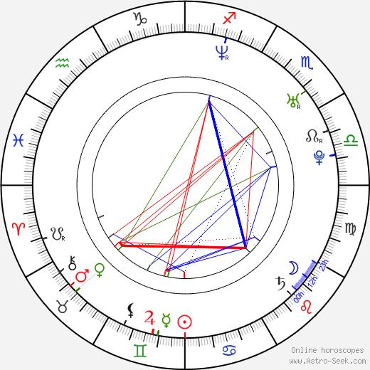 Michal Kunt birth chart, Michal Kunt astro natal horoscope, astrology