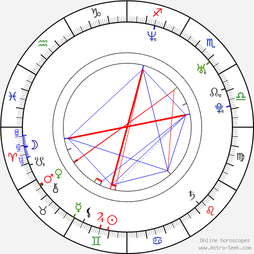 Miloš Jurač birth chart, Miloš Jurač astro natal horoscope, astrology