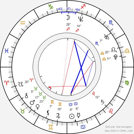 Monica Maria Iacob-Ridzi birth chart, biography, wikipedia 2019, 2020