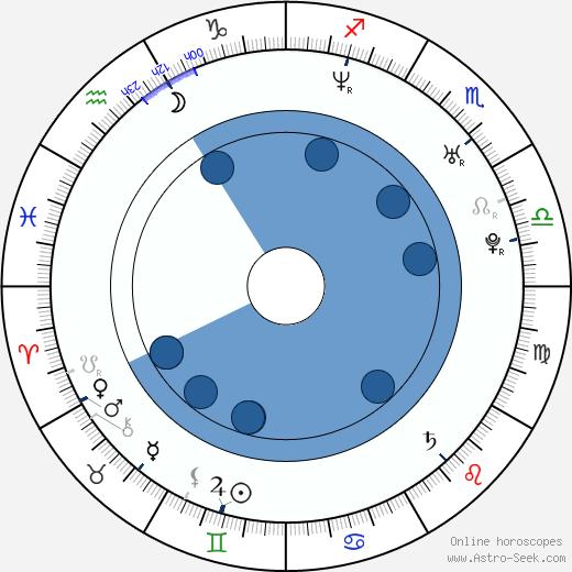 Nanako Ôkôchi wikipedia, horoscope, astrology, instagram