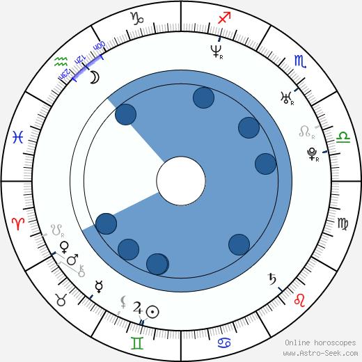 Navi Rawat wikipedia, horoscope, astrology, instagram